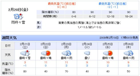 Weather forecast for Niigata for Feb. 20-26, 2009.