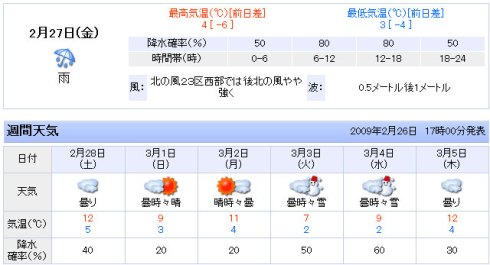 Tokyo's weather forecast for February 27 - March 5, 2009.