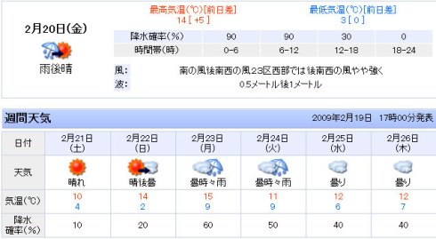Tokyo's weather forecast for Feb. 20-26, 2009