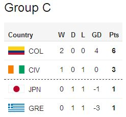 Japan's current position (table: BBC Sport)