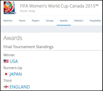 2015 Womens World Cup medal standings